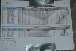 Les résultats en détails